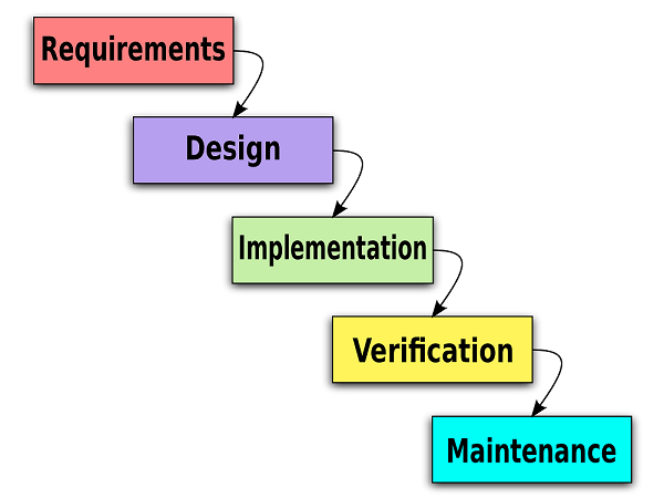 software development waterfal method